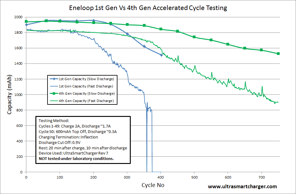 graph with comparison eneloop batteries