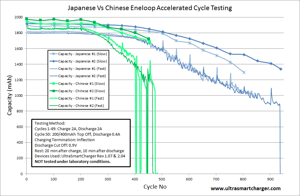 eneloop comparison Chinese vs Japanese cells
